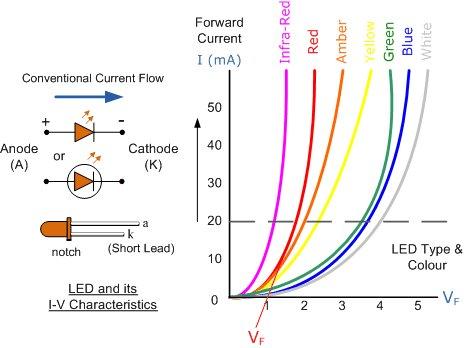 I-V curves for different colored LED's
