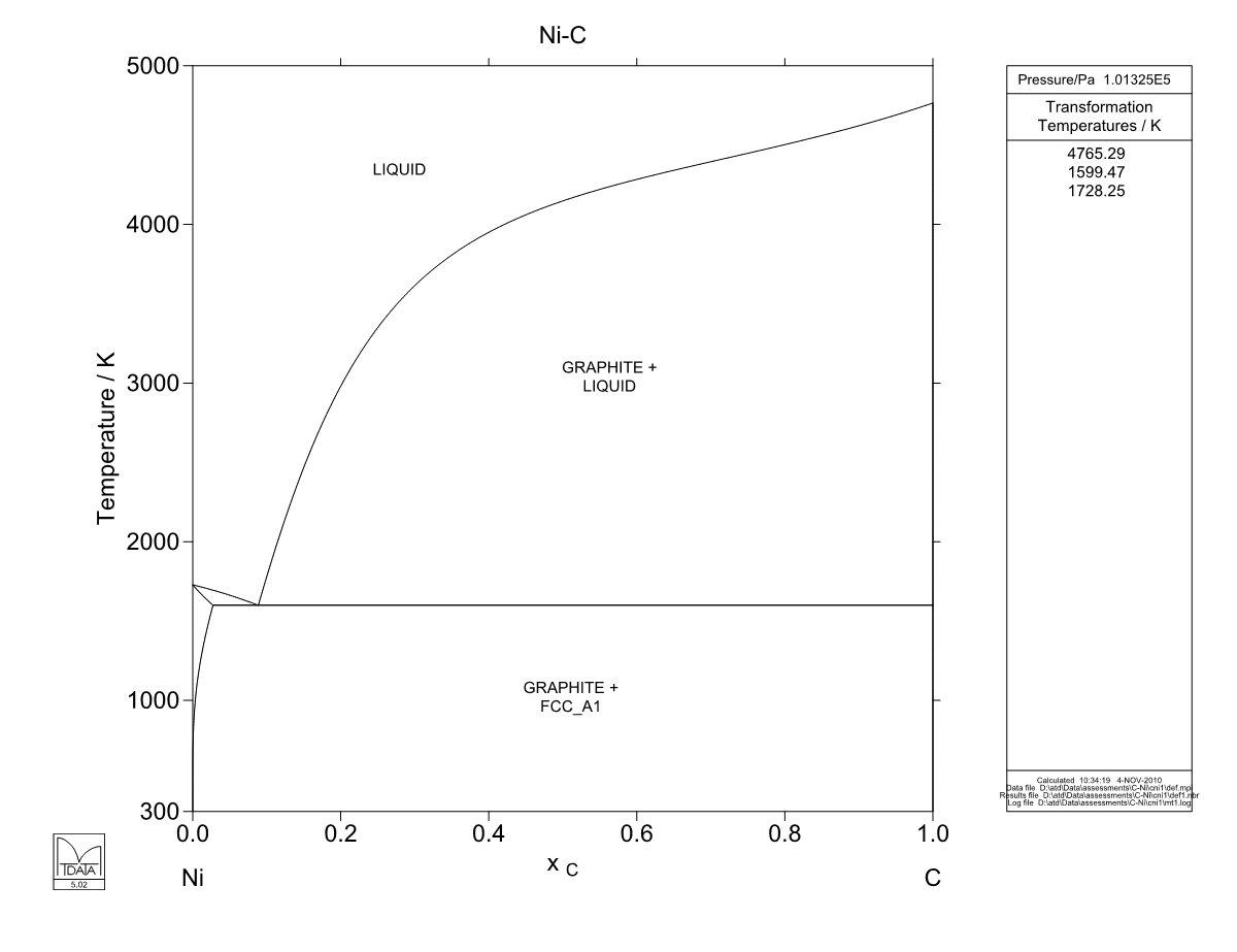Ni-C Phase Diagram