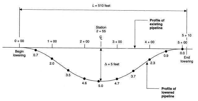 Pipeline Lowering Profile